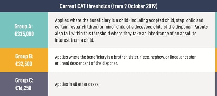Inheritance Tax Threshold Ireland 2019